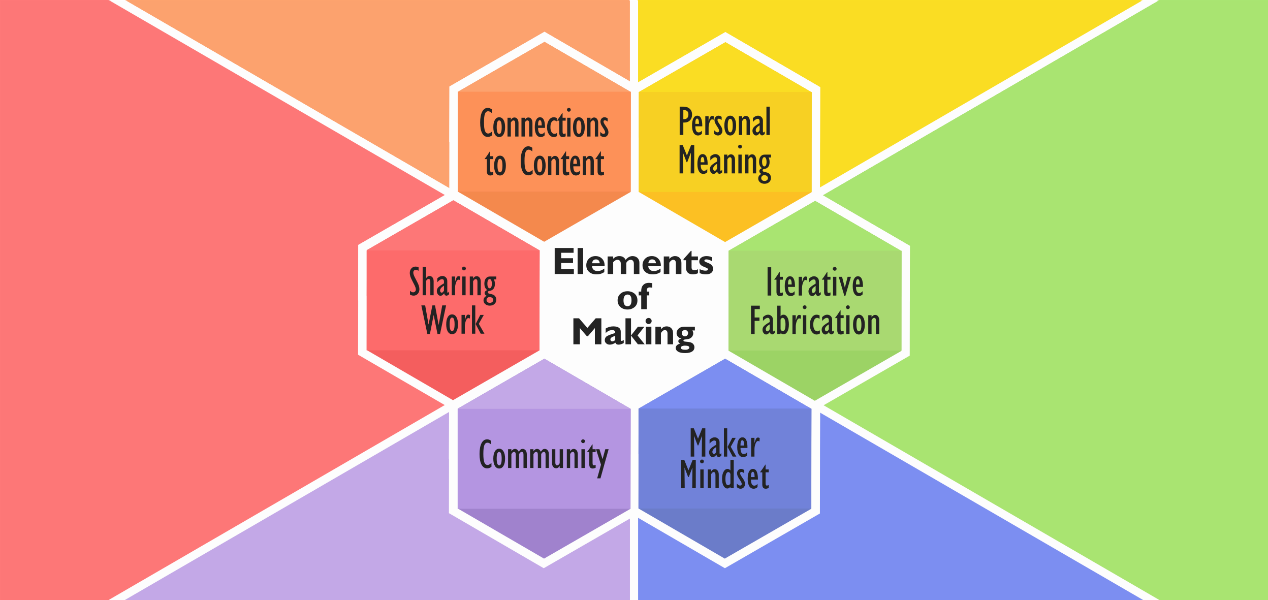 Elements of Making